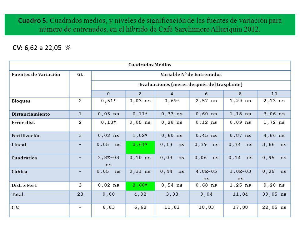 Variable N° de Entrenudos Evaluaciones (meses después del trasplante)