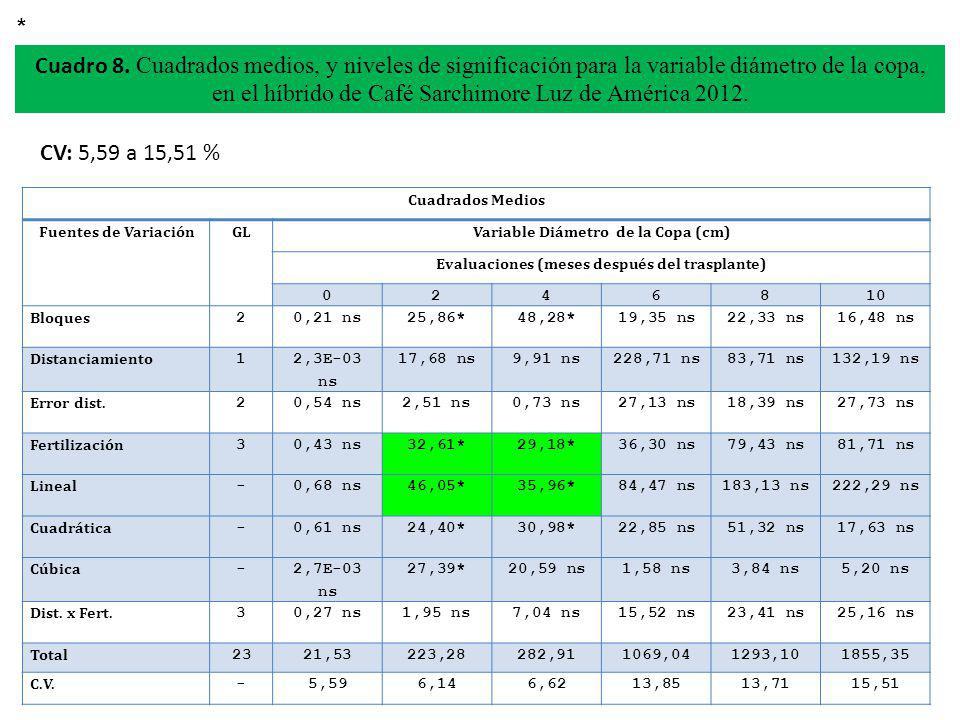 * Cuadro 8. Cuadrados medios, y niveles de significación para la variable diámetro de la copa, en el híbrido de Café Sarchimore Luz de América 2012.