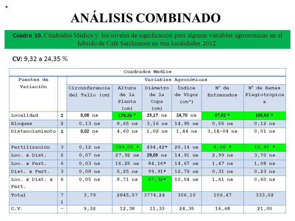 ANÁLISIS COMBINADO * CV: 9,32 a 24,35 %