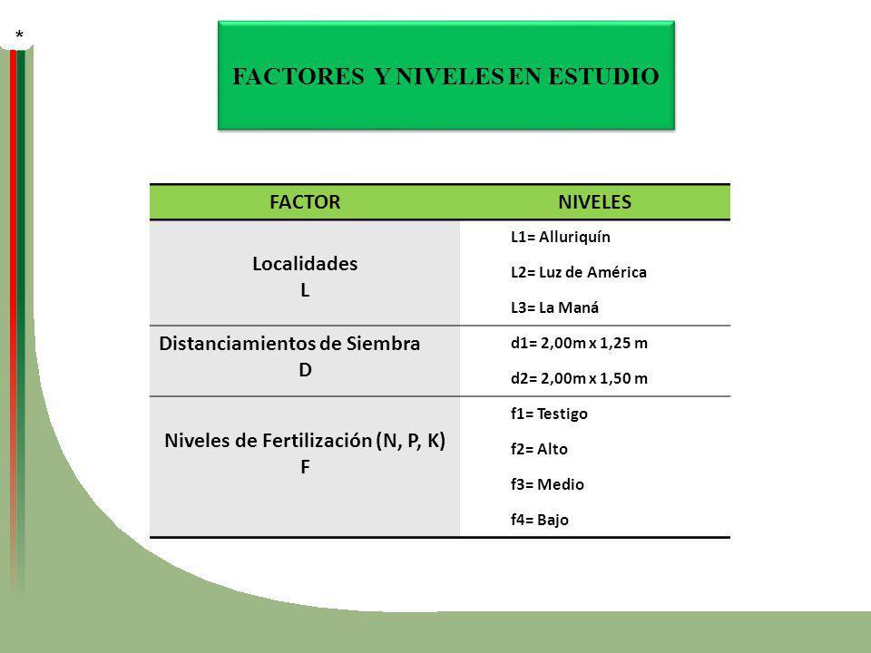 FACTORES Y NIVELES EN ESTUDIO