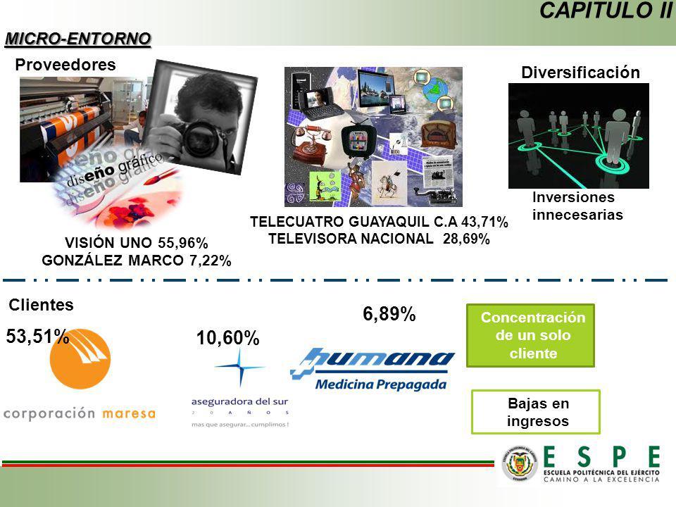 TELECUATRO GUAYAQUIL C.A 43,71% Concentración de un solo cliente