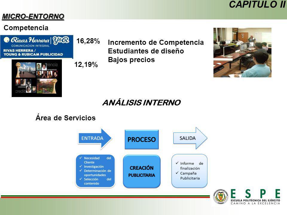 CAPITULO II ANÁLISIS INTERNO MICRO-ENTORNO Competencia 16,28%