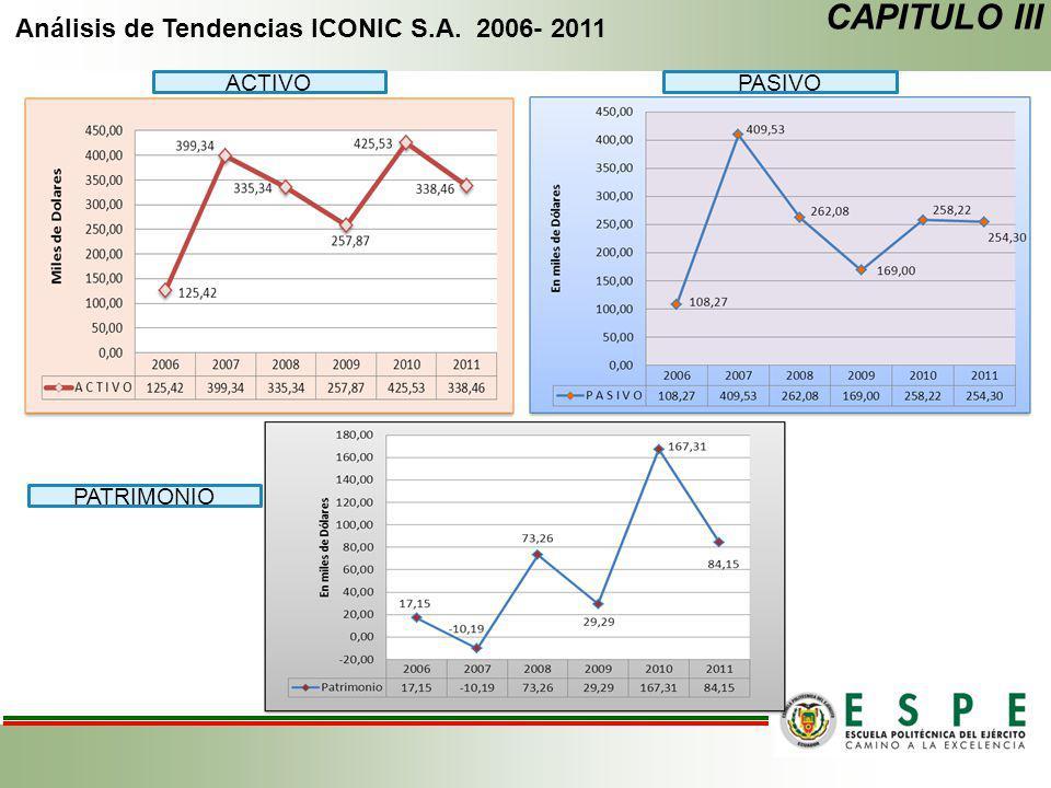 Análisis de Tendencias ICONIC S.A. 2006- 2011