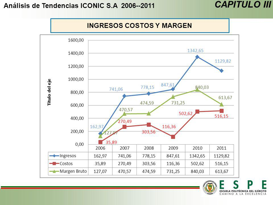 Análisis de Tendencias ICONIC S.A 2006--2011 INGRESOS COSTOS Y MARGEN