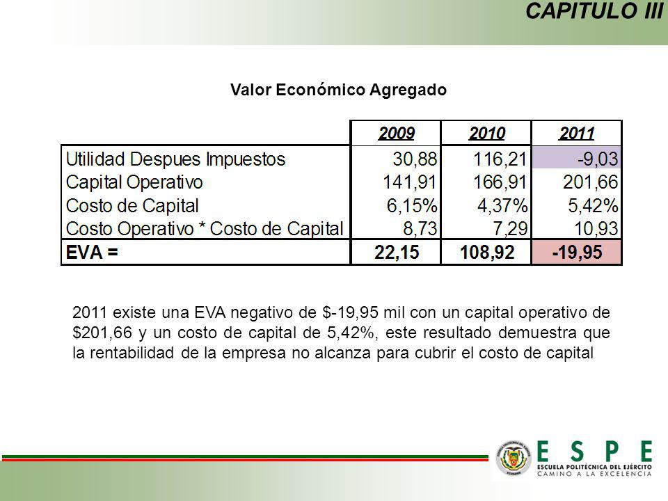 CAPITULO III Valor Económico Agregado