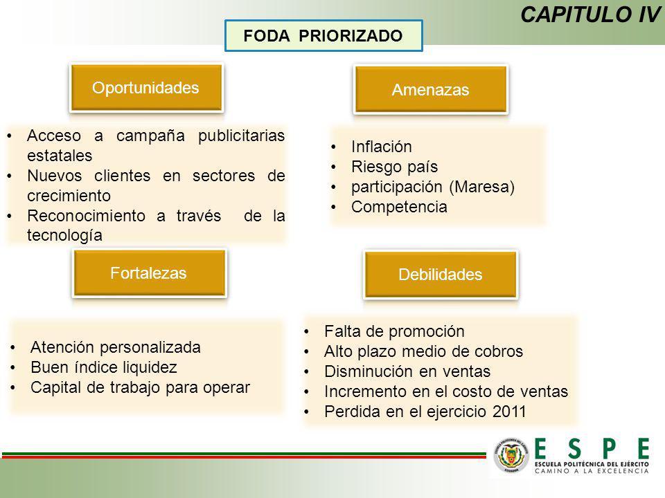 CAPITULO IV FODA PRIORIZADO Oportunidades Amenazas