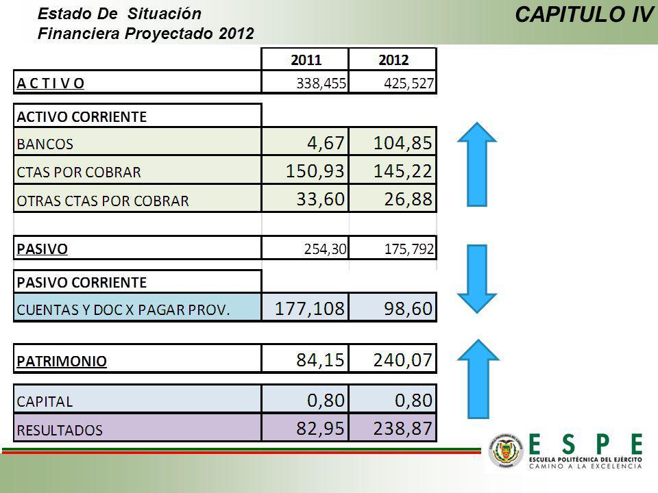 CAPITULO IV Estado De Situación Financiera Proyectado 2012