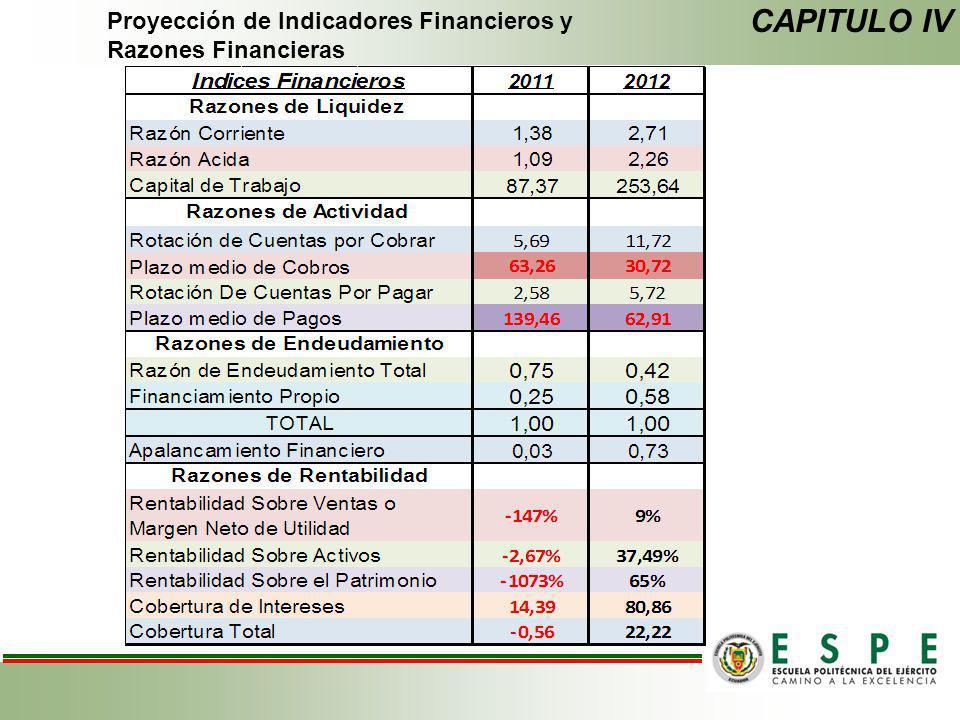 CAPITULO IV Proyección de Indicadores Financieros y Razones Financieras