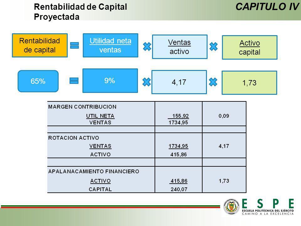 Rentabilidad de capital
