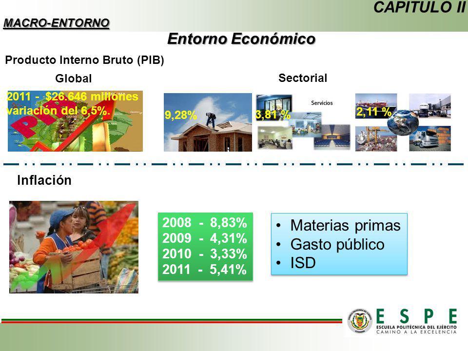 CAPITULO II Entorno Económico Materias primas Gasto público ISD