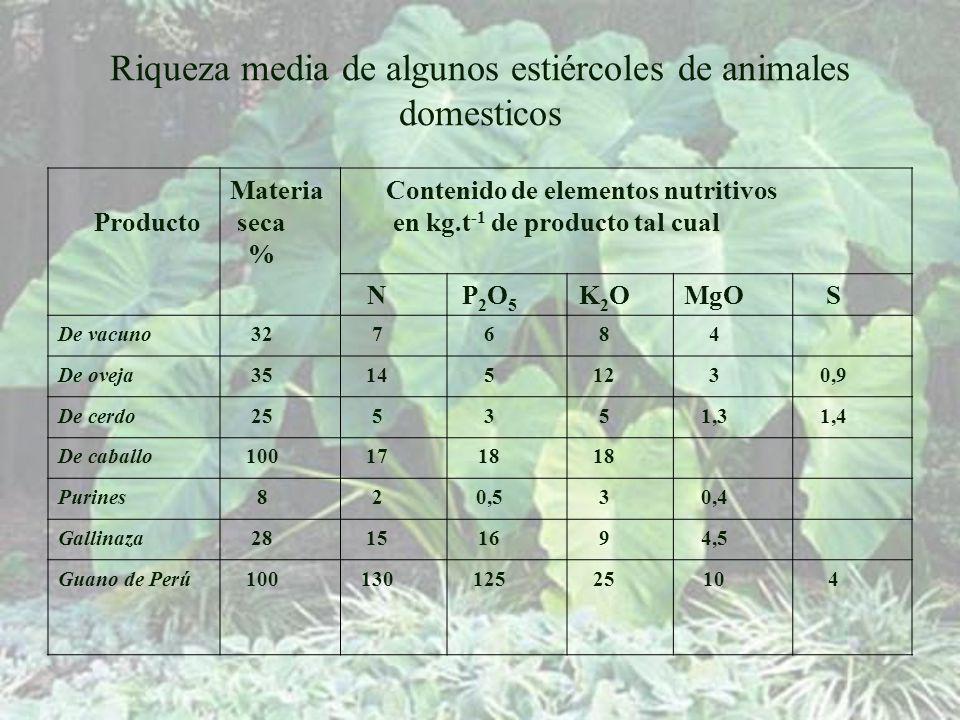 Riqueza media de algunos estiércoles de animales domesticos