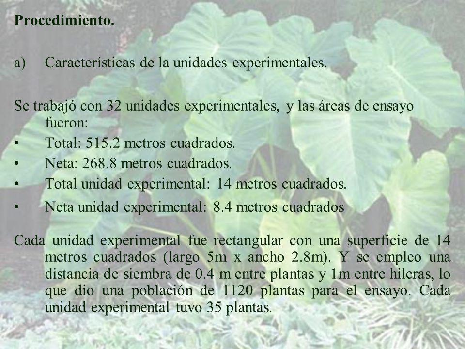 Procedimiento. Características de la unidades experimentales. Se trabajó con 32 unidades experimentales, y las áreas de ensayo fueron: