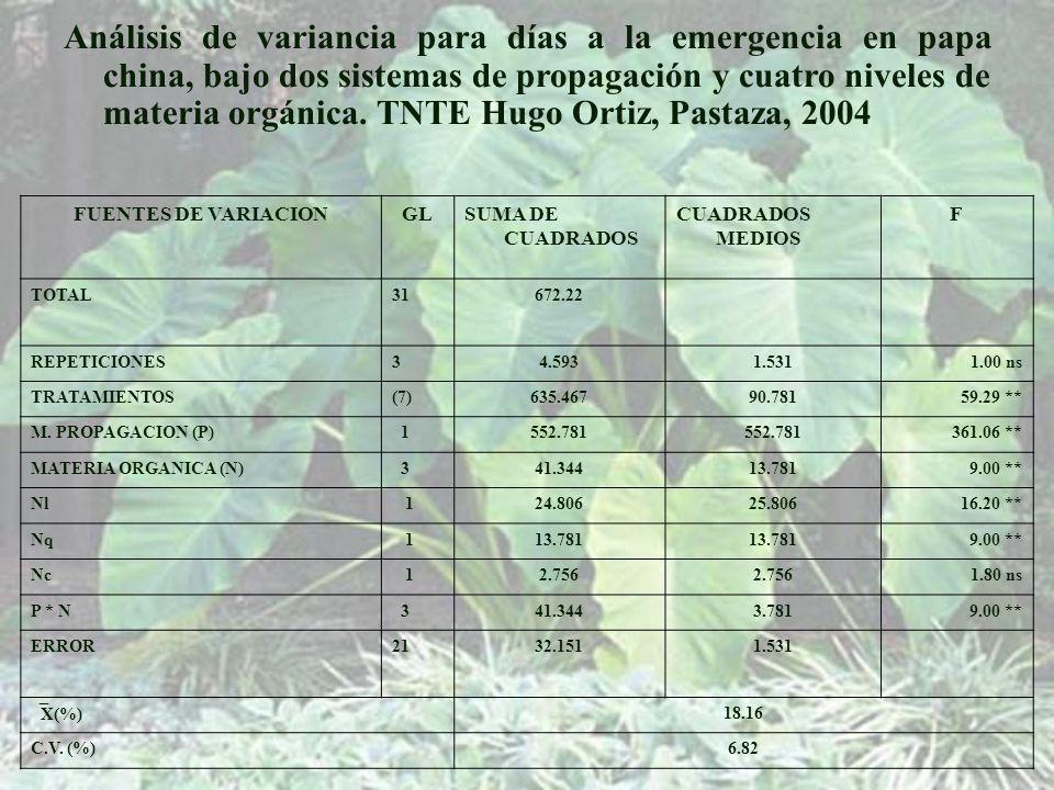 Análisis de variancia para días a la emergencia en papa china, bajo dos sistemas de propagación y cuatro niveles de materia orgánica. TNTE Hugo Ortiz, Pastaza, 2004