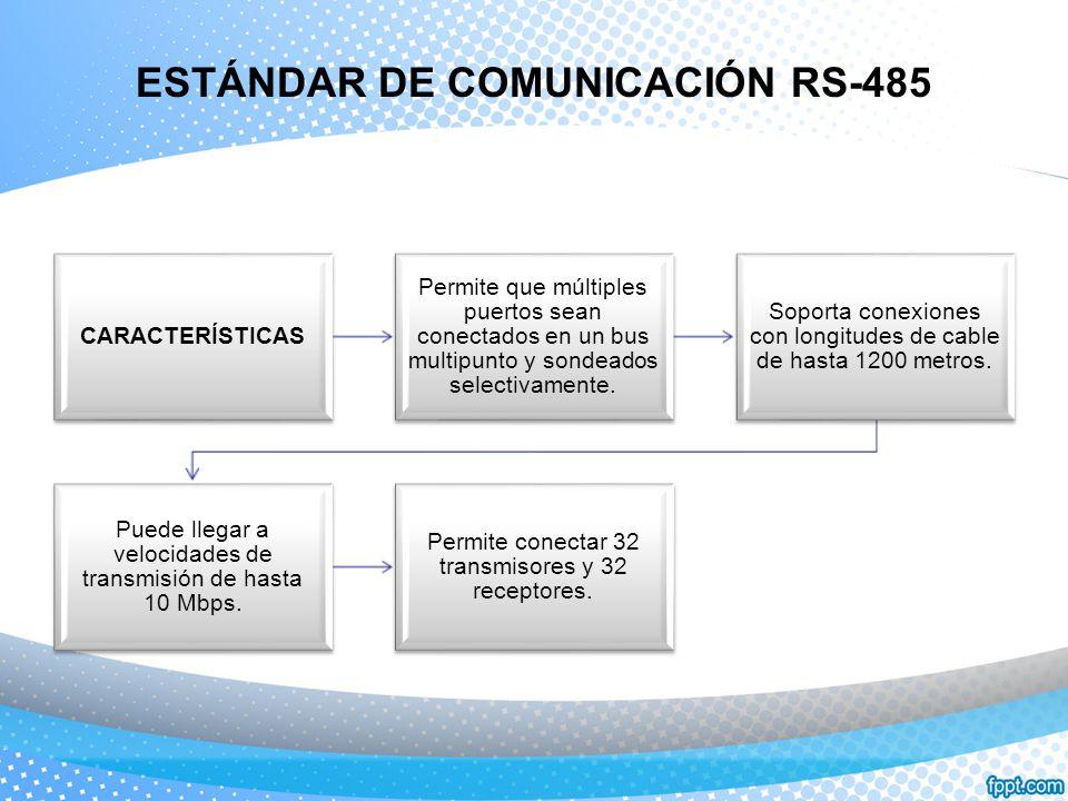 ESTÁNDAR DE COMUNICACIÓN RS-485