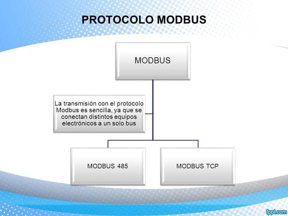 PROTOCOLO MODBUS MODBUS