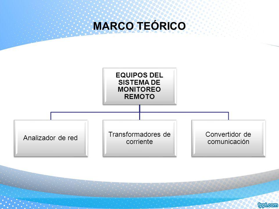 EQUIPOS DEL SISTEMA DE MONITOREO REMOTO