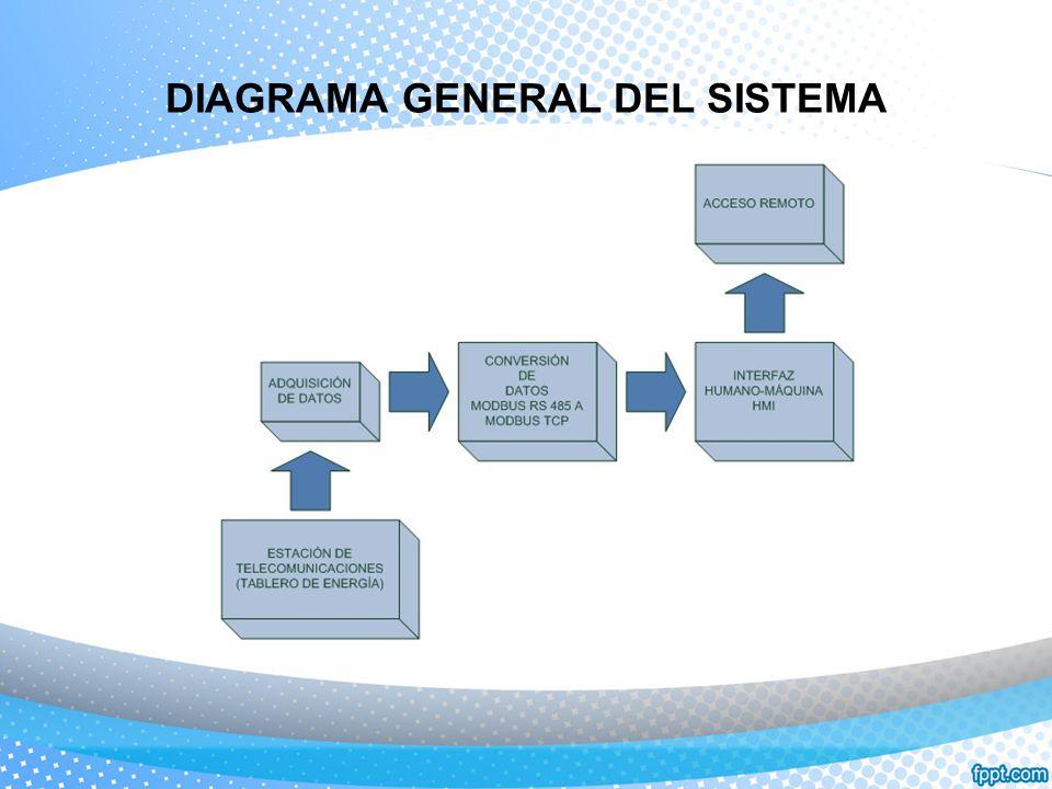 DIAGRAMA GENERAL DEL SISTEMA