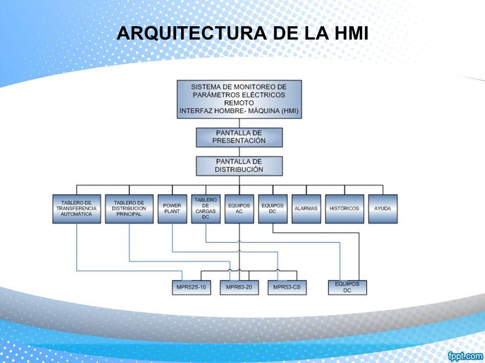 ARQUITECTURA DE LA HMI
