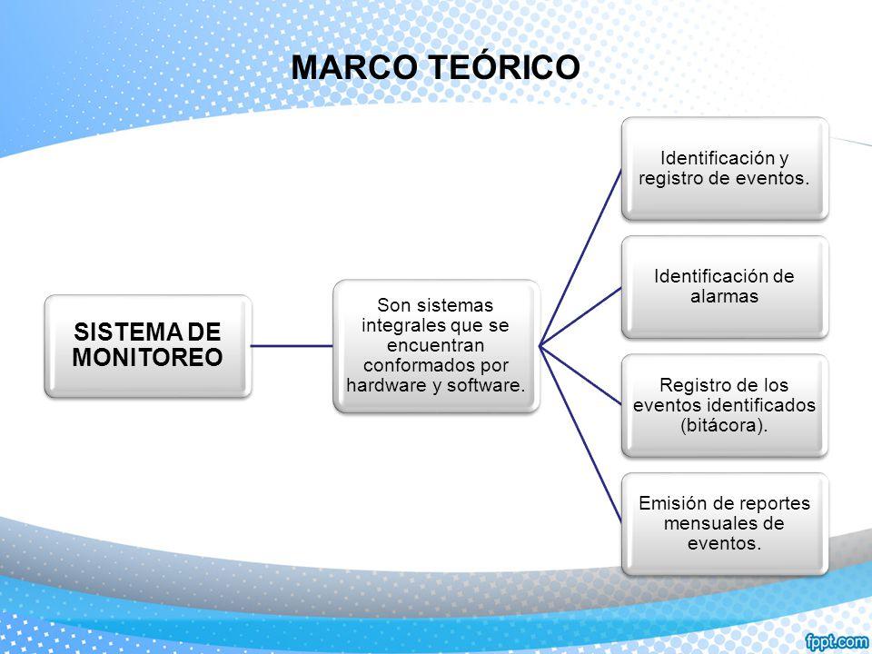 MARCO TEÓRICO SISTEMA DE MONITOREO
