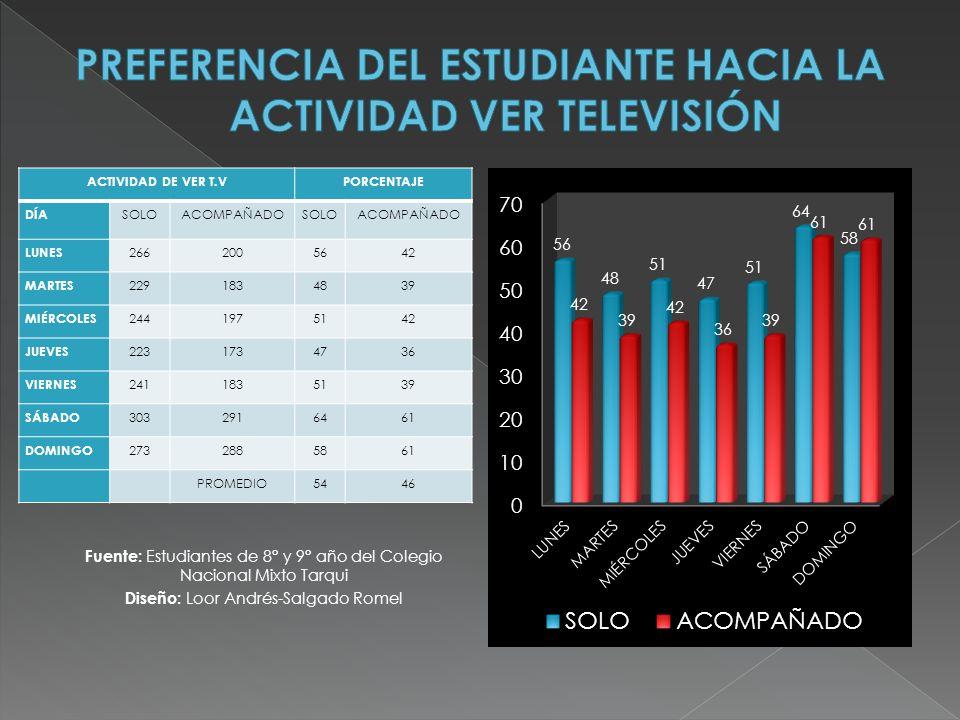 PREFERENCIA DEL ESTUDIANTE HACIA LA ACTIVIDAD VER TELEVISIÓN