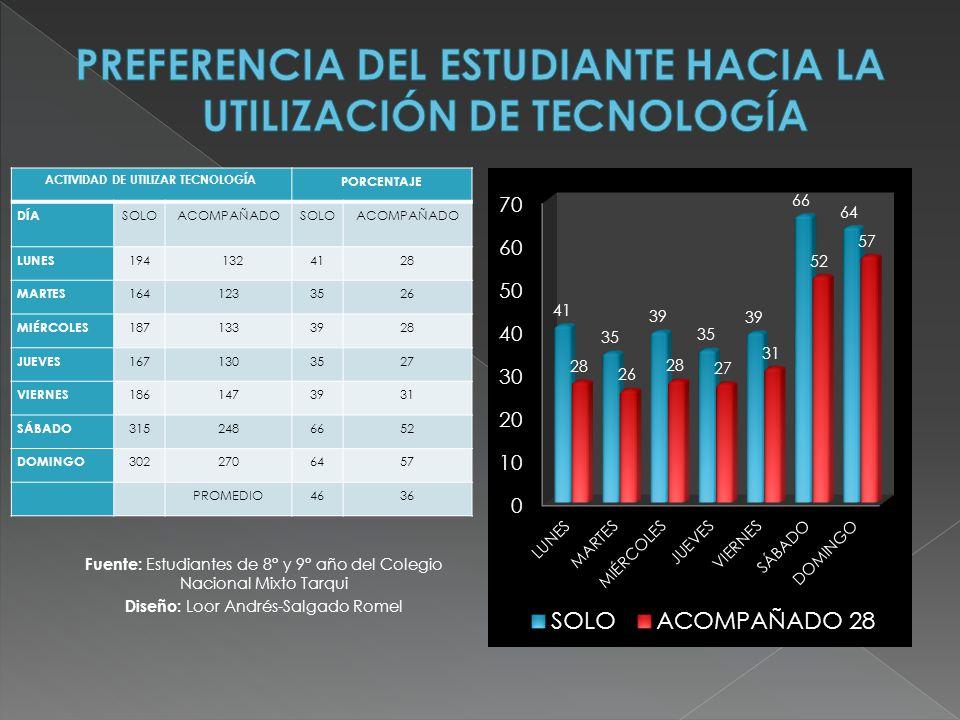 PREFERENCIA DEL ESTUDIANTE HACIA LA UTILIZACIÓN DE TECNOLOGÍA