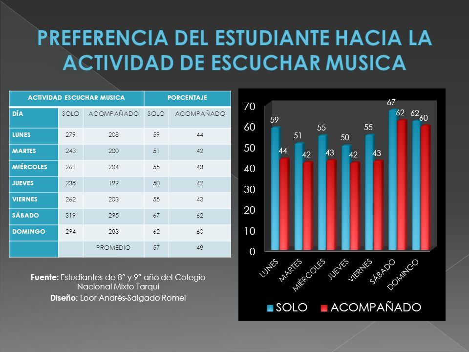 PREFERENCIA DEL ESTUDIANTE HACIA LA ACTIVIDAD DE ESCUCHAR MUSICA