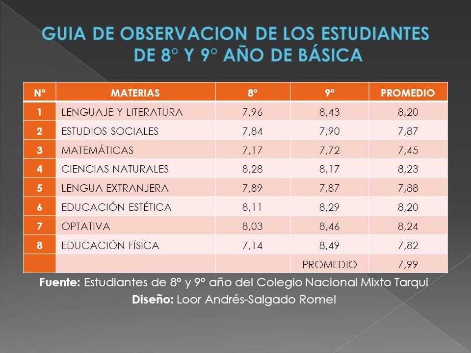 GUIA DE OBSERVACION DE LOS ESTUDIANTES DE 8° Y 9° AÑO DE BÁSICA