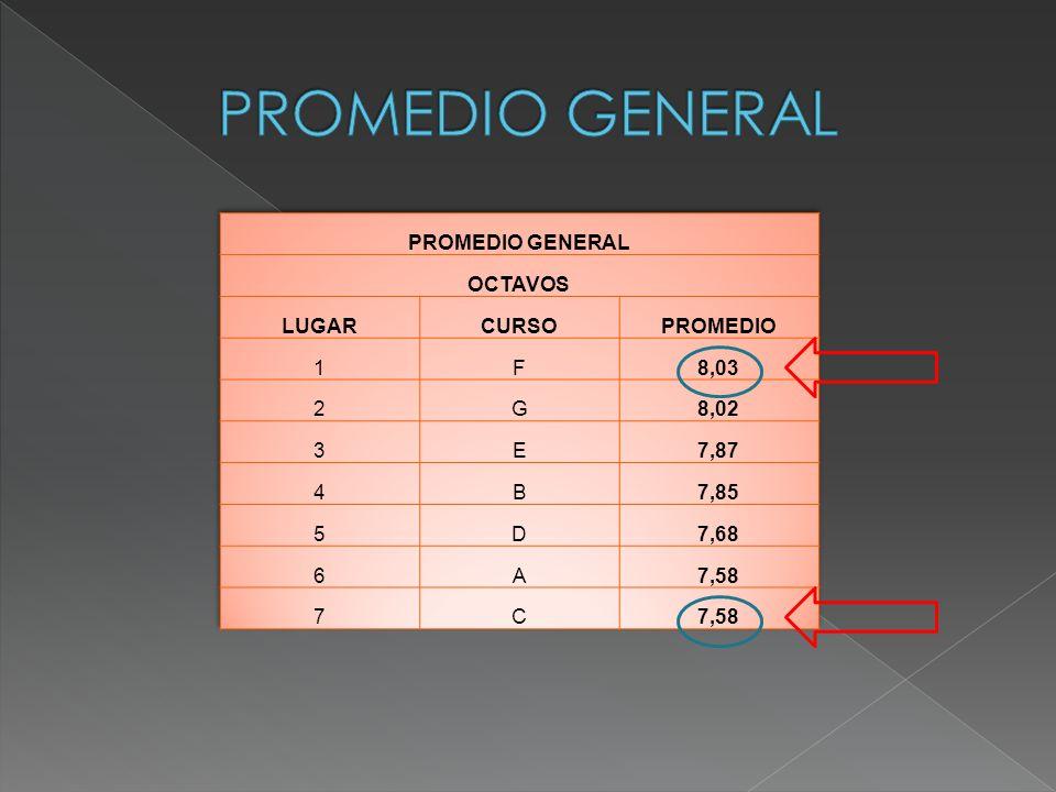 PROMEDIO GENERAL PROMEDIO GENERAL OCTAVOS LUGAR CURSO PROMEDIO 1 F