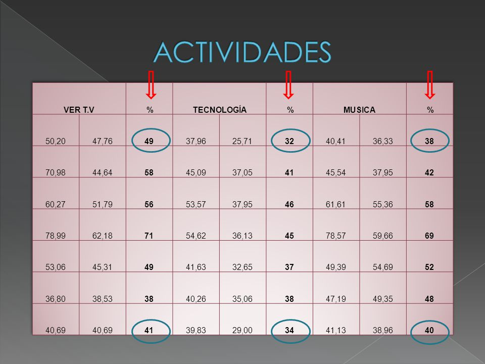 ACTIVIDADES VER T.V % TECNOLOGÍA MUSICA 50,20 47,76 49 37,96 25,71 32