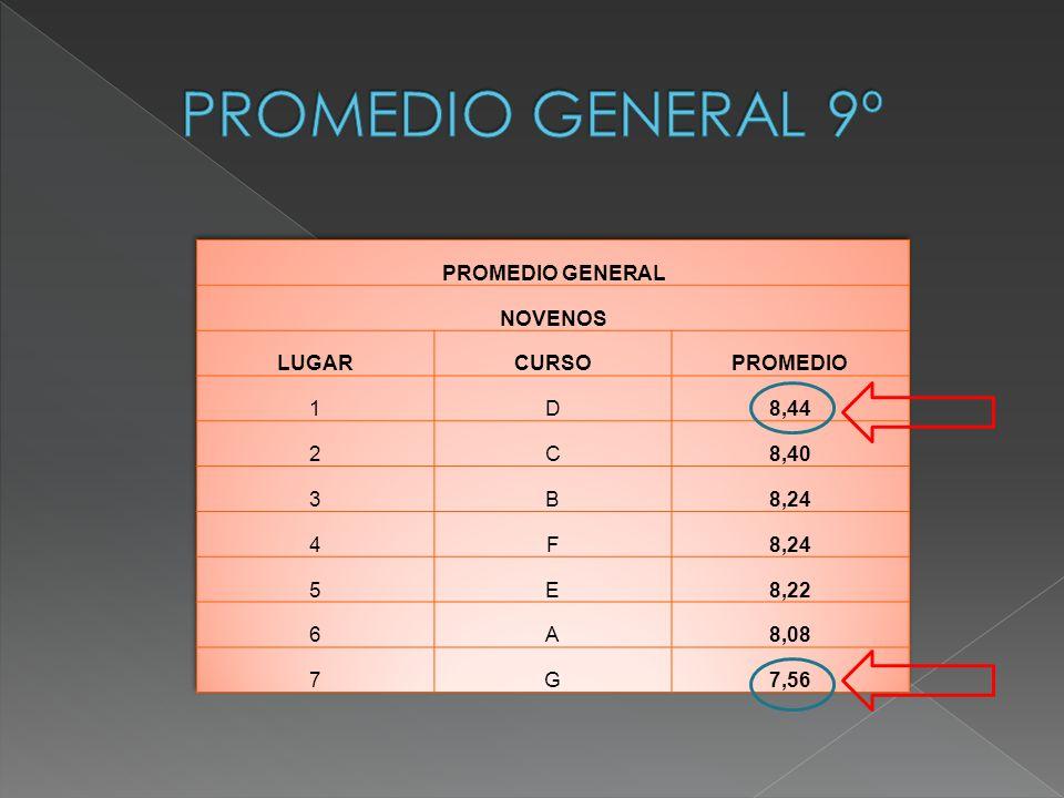 PROMEDIO GENERAL 9º PROMEDIO GENERAL NOVENOS LUGAR CURSO PROMEDIO 1 D