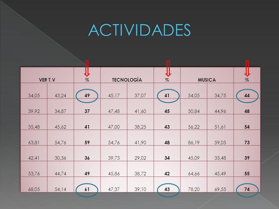 ACTIVIDADES VER T.V % TECNOLOGÍA MUSICA 54,05 43,24 49 45,17 37,07 41