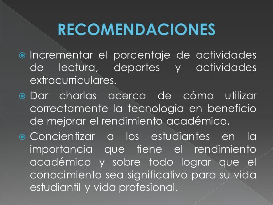 RECOMENDACIONES Incrementar el porcentaje de actividades de lectura, deportes y actividades extracurriculares.