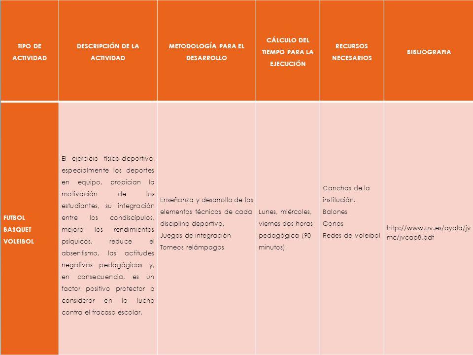 DESCRIPCIÓN DE LA ACTIVIDAD METODOLOGÍA PARA EL DESARROLLO