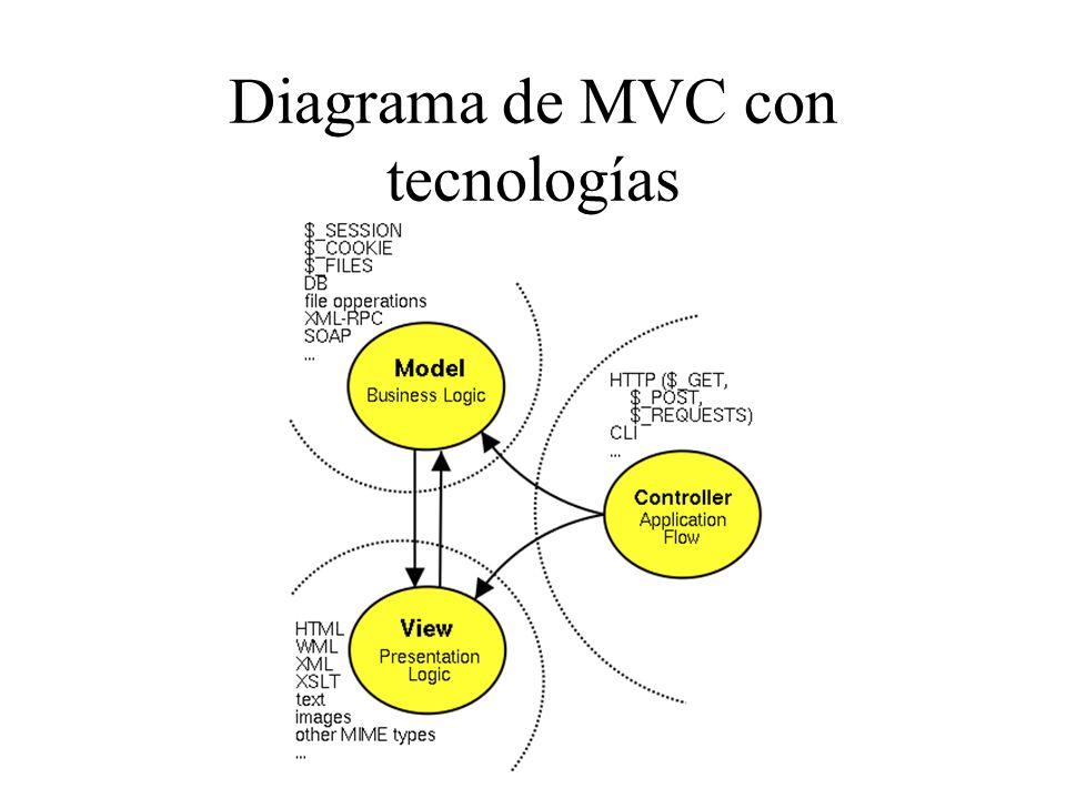 Diagrama de MVC con tecnologías