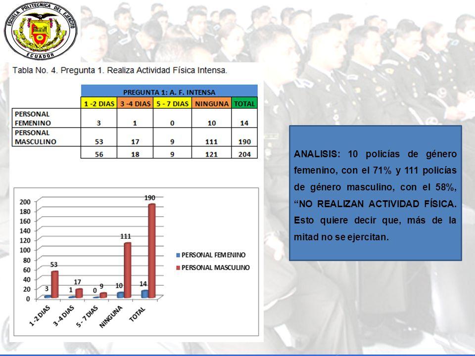 ANALISIS: 10 policías de género femenino, con el 71% y 111 policías de género masculino, con el 58%, NO REALIZAN ACTIVIDAD FÍSICA.