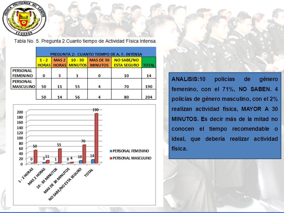 ANALISIS:10 policías de género femenino, con el 71%, NO SABEN