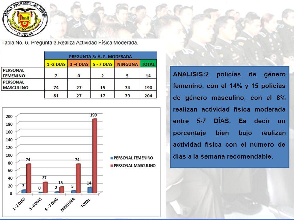 ANALISIS:2 policías de género femenino, con el 14% y 15 policías de género masculino, con el 8% realizan actividad física moderada entre 5-7 DÍAS.