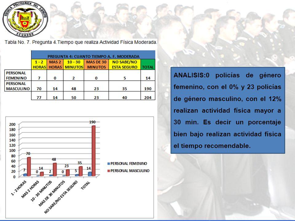 ANALISIS:0 policías de género femenino, con el 0% y 23 policías de género masculino, con el 12% realizan actividad física mayor a 30 min.
