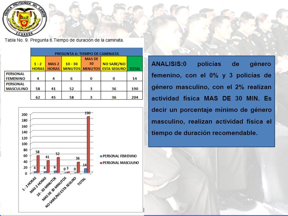 ANALISIS:0 policías de género femenino, con el 0% y 3 policías de género masculino, con el 2% realizan actividad física MAS DE 30 MIN.