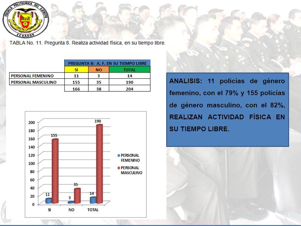 ANALISIS: 11 policías de género femenino, con el 79% y 155 policías de género masculino, con el 82%, REALIZAN ACTIVIDAD FÍSICA EN SU TIEMPO LIBRE.