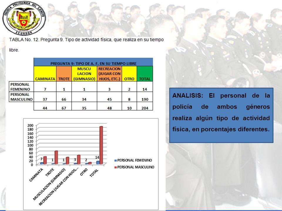 ANALISIS: El personal de la policía de ambos géneros realiza algún tipo de actividad física, en porcentajes diferentes.