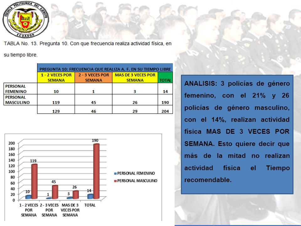 ANALISIS: 3 policías de género femenino, con el 21% y 26 policías de género masculino, con el 14%, realizan actividad física MAS DE 3 VECES POR SEMANA.