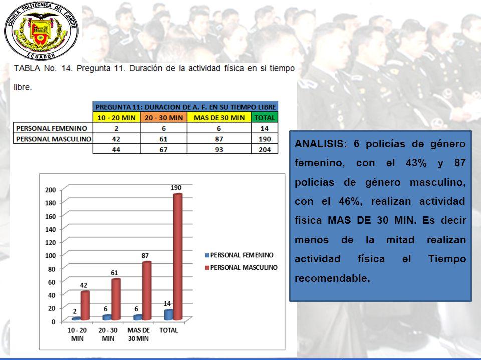 ANALISIS: 6 policías de género femenino, con el 43% y 87 policías de género masculino, con el 46%, realizan actividad física MAS DE 30 MIN.