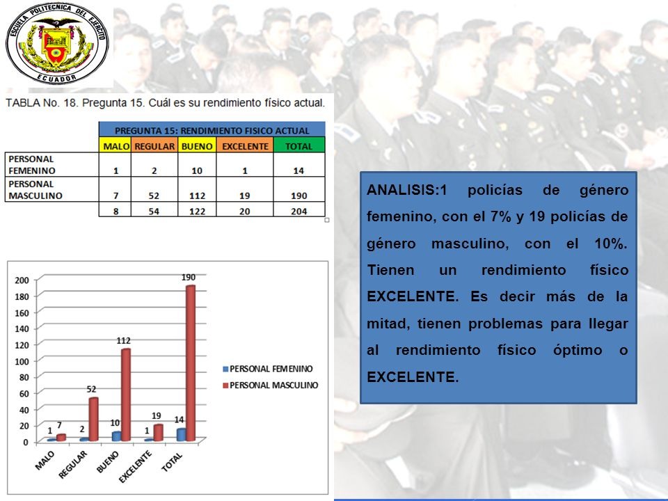 ANALISIS:1 policías de género femenino, con el 7% y 19 policías de género masculino, con el 10%.