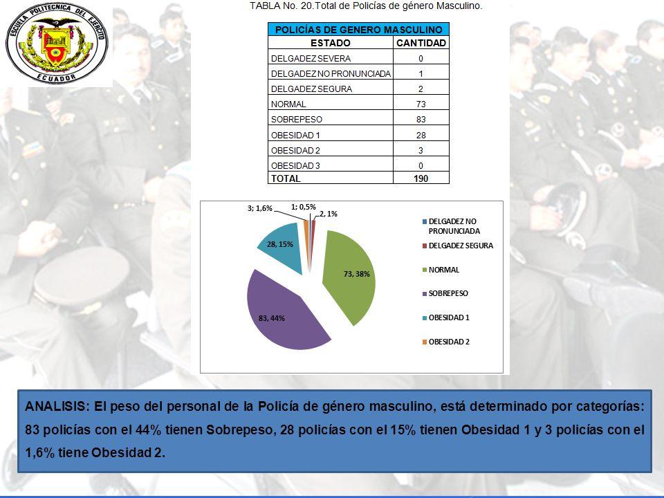 ANALISIS: El peso del personal de la Policía de género masculino, está determinado por categorías: 83 policías con el 44% tienen Sobrepeso, 28 policías con el 15% tienen Obesidad 1 y 3 policías con el 1,6% tiene Obesidad 2.