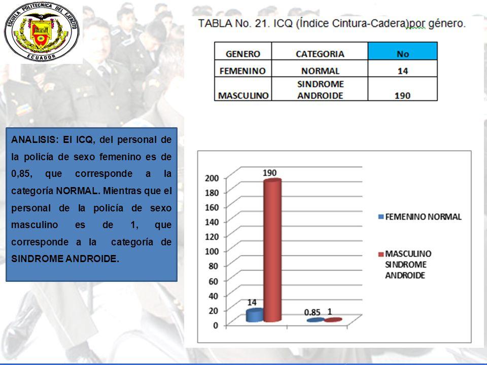 ANALISIS: El ICQ, del personal de la policía de sexo femenino es de 0,85, que corresponde a la categoría NORMAL.