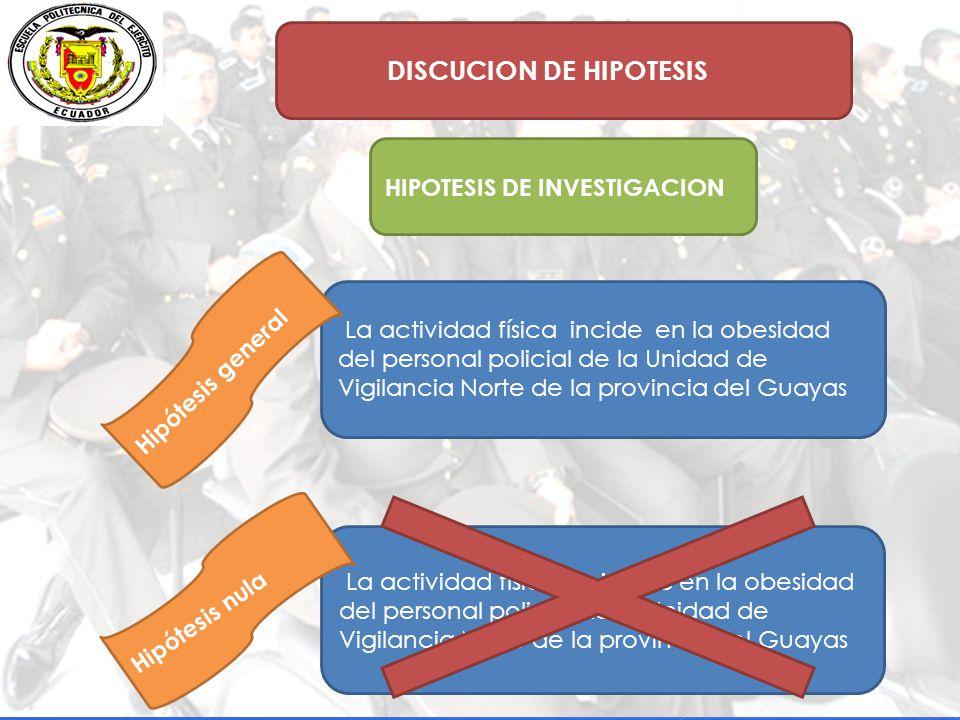 DISCUCION DE HIPOTESIS