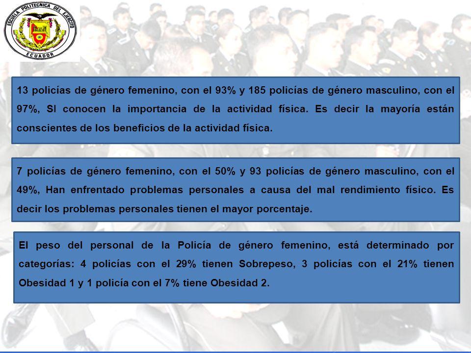 13 policías de género femenino, con el 93% y 185 policías de género masculino, con el 97%, SI conocen la importancia de la actividad física. Es decir la mayoría están conscientes de los beneficios de la actividad física.