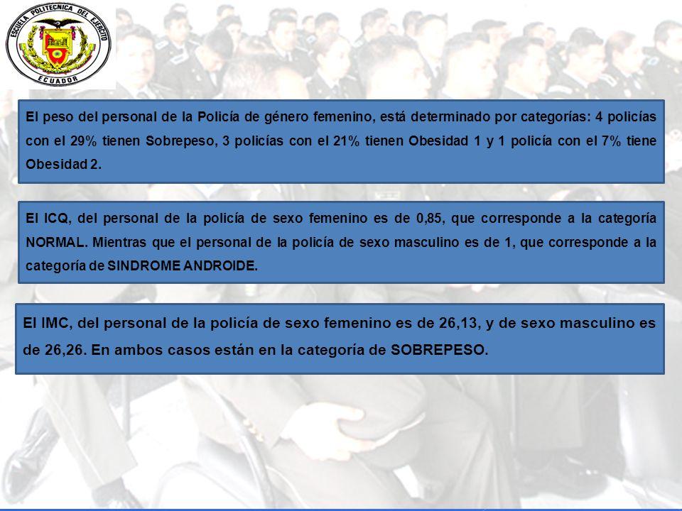 El peso del personal de la Policía de género femenino, está determinado por categorías: 4 policías con el 29% tienen Sobrepeso, 3 policías con el 21% tienen Obesidad 1 y 1 policía con el 7% tiene Obesidad 2.