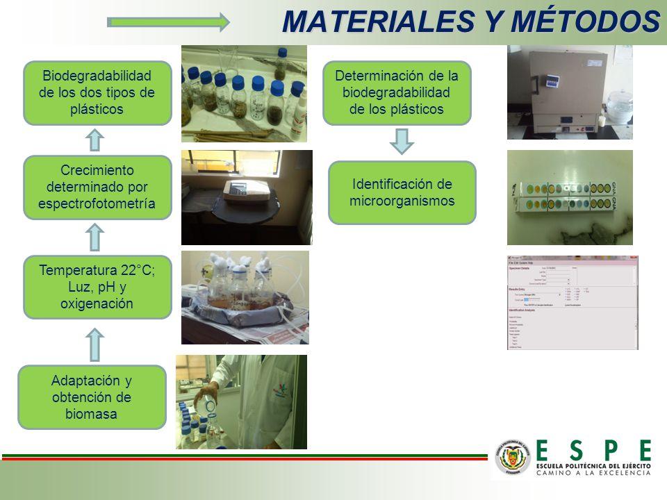 MATERIALES Y MÉTODOS Biodegradabilidad de los dos tipos de plásticos
